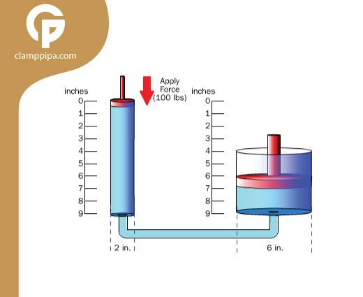 prinsip sistem hidrolik